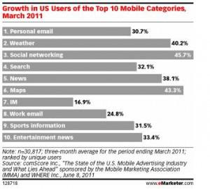 chiến lược mobile marketing